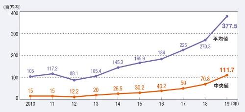 "<span class=""fontSizeM"">スタートアップの資金調達は2019年までは急伸</span>"