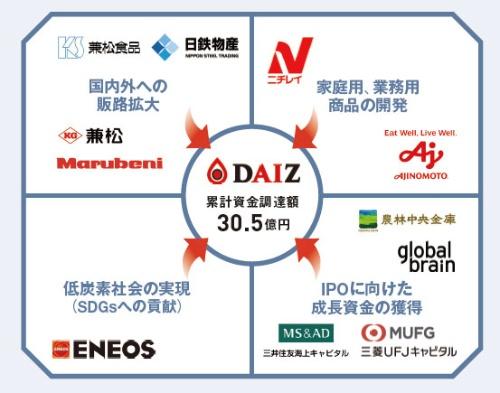 "<span class=""fontSizeL"">30億円超の資金調達に成功</span><br />●DAIZ(熊本市)の技術と事業の概要"