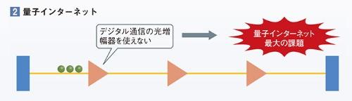 """<span class=""""fontBold"""">一方、量子インターネットでは、そのような中継方式が使えない。</span>"""