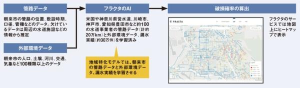 """<span class=""""fontSizeL"""">日本汎用モデルでは朝来市の漏水実績を使わずに破損確率を算出</span>"""