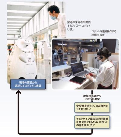 "<span class=""fontSizeL"">推進組織と現場が一体で システムを迅速開発</span><br />●JALのアバターロボット「JET」と現場の要望"