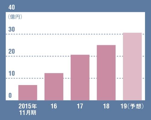 飲食業界の人手不足も追い風に成長<br><small>●クックビズの売上高の推移</small>