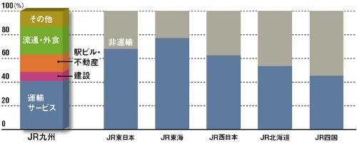 "JR九州は運輸サービスの売上比率が低い<br /><span class=""fontSizeXS"">●JR旅客6社の売上高の内訳</span>"
