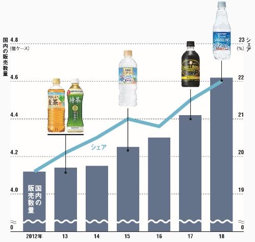 "<span style=""color:#5d7ba0;"">清涼飲料の販売数量とシェアはともに伸びている<br/ ><small>●サントリー食品インターナショナルの国内の販売数量とシェアの推移</small><span>"