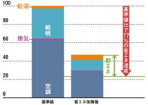 消費エネルギーを77%削減<br><small>●宝輪の津営業所における省エネ効果</small>