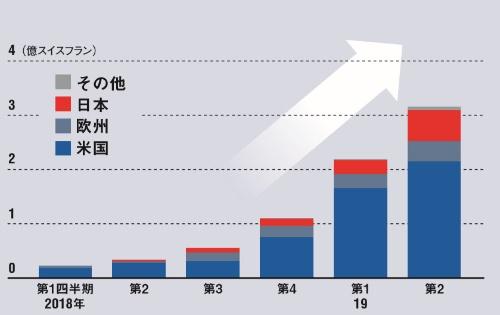 米国では発売20カ月でシェア14%に<br/><small>●ヘムライブラの四半期売上高推移</small>