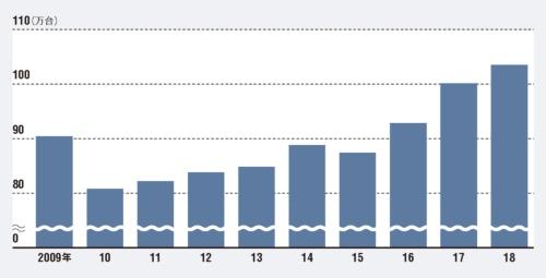 2017年に初めて100万台を超えた<br><small>●欧州トヨタの販売台数</small>