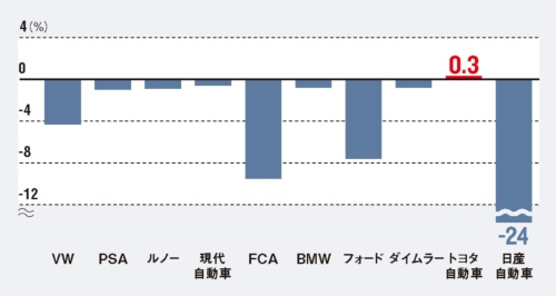 わずかながらトヨタだけが販売増に<br><small>●自動車各社の欧州販売台数(2019年1〜6月期の前年同期比)</small>