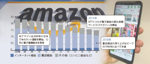 書店衰退の一方、ネットは台頭<br><small> ●出版物販売額の推移</small>