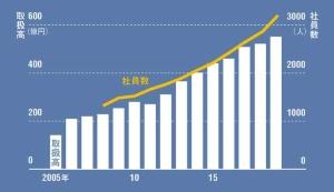 "<span class=""fontSizeM"">取扱高は10年で2.2倍に</span><br /><span class=""fontSizeS"">●星野リゾートの取扱高と社員数の推移</span>"