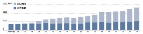 M&Aで売上高は3倍以上に<br /><small>●エア・ウォーター売上高推移</small>