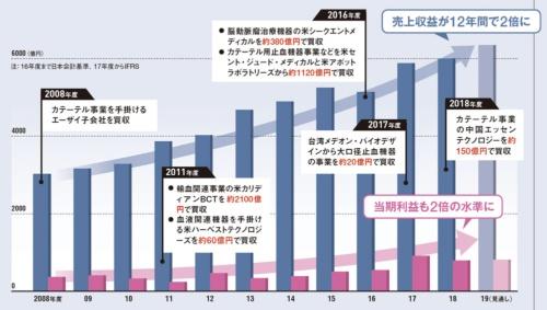 右肩上がりで成長を続けてきた<br /><small>●テルモの通期業績と主な買収</small>