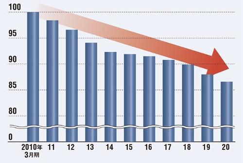 """<span class=""""fontSizeL"""">店舗作業をどんどん減らしている</span><br /><span class=""""fontSizeS"""">●店で従業員が行う作業量の変化率(2010年3月期を100とした場合)</span>"""