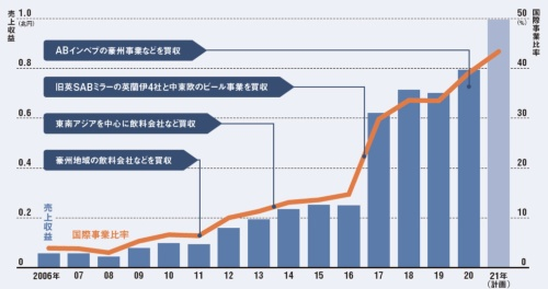 "<span class=""fontSizeL"">M&Aを通じて海外事業を急拡大</span><br />●アサヒGHDの国際事業売上収益(売上高)と国際事業比率"