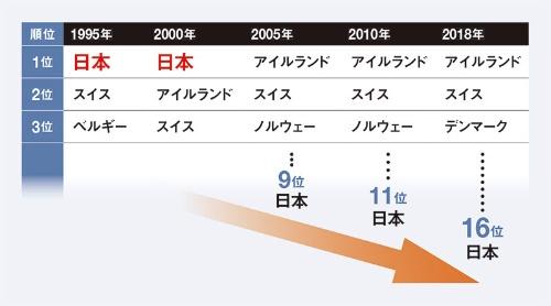 "<span class=""fontSizeL"">日本の製造業の労働生産性は低下の一途をたどっている</span><br><span class=""fontSizeS"">●OECD加盟国の製造業の労働生産性、日本生産性本部の資料に基づく</span>"