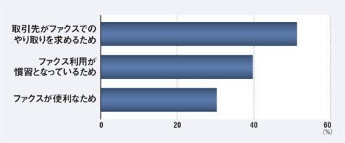 "<span class=""fontSizeL"">部品見積もりにファクスを使う企業はなお多い</span><br><span class=""fontSizeS"">●ミスミグループ本社による同社サービス利用会員5100人を対象にした調査</span>"