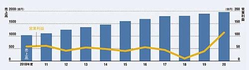 "<span class=""fontSizeL"">日用品事業の成長が売り上げ拡大に寄与</span><br /><span class=""fontSizeS"">●アース製薬の年間売上高および営業利益</span>"