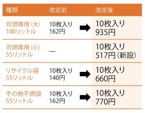 料金は最大5.7倍、小さめの袋も新設<small><br> ●糸島市の事業用ごみ袋の改定内容</small>