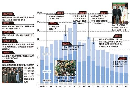 """2000年代まで製造業がけん引、10年代からはサービス産業化<br /><span class=""""fontSizeXS textColBlack"""">●中国の実質GDP成長率と産業別の成長率</span>"""