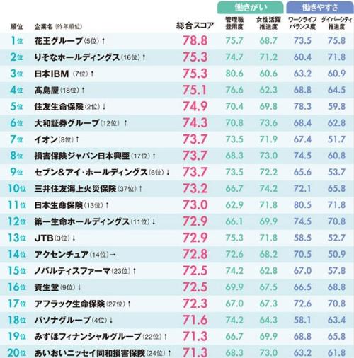 花王グループが1位に<br><small>●「女性が活躍する会社」ランキング2019年 総合ランキング</small>
