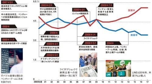 """2010年代に入って開業率が再び上がってきた<br /><span class=""""fontSizeXS textColBlack"""">●日本企業の開業率と廃業率の推移</span>"""