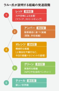 組織の進化