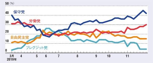 """11月下旬までは保守党がリード<br /><span class=""""fontSizeXS"""">●各政党の支持率</span>"""