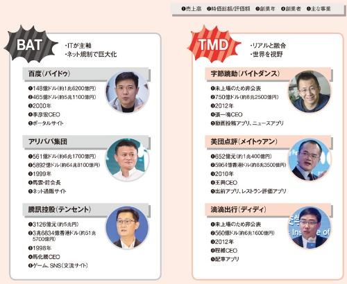 「BAT」に続き「TMD」が台頭<br><small> ●中国の新旧プラットフォーマー</small>