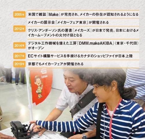 "<span class=""fontSizeM"">日本では2012年が転機に</span><br> <span class=""fontSizeS"">●メイカーをめぐる主な動き(写真は2018年のメイカーフェア)</span>"