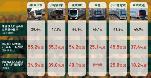 """通期で売上高4割減も<br /><span class=""""fontSizeXS"""">●主な鉄道会社の売上高の状況</span>"""