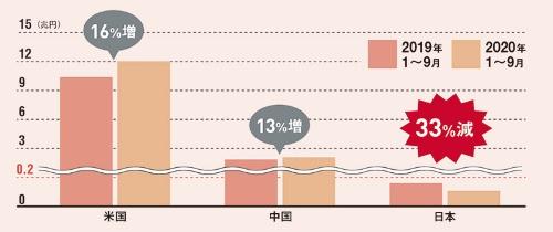 """<span class=""""fontSizeL"""">日本はスタートアップ投資が減少</span><br>●各国のスタートアップ投資額"""