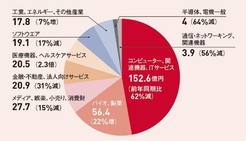 ●2020年7~9月における業種別の出資額構成(日本国内)
