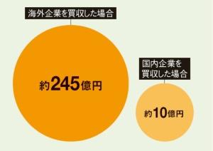 """海外企業の買収は巨額に<br /><span class=""""fontSizeXS"""">●国内企業によるM&Aの1件あたりの平均買収額</span>"""