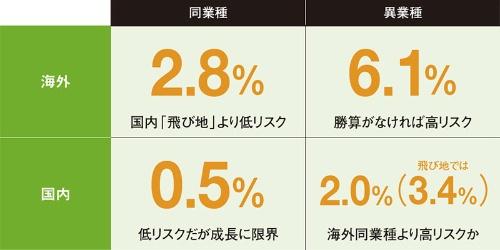 """海外同業のM&A、実は低リスク<br /><span class=""""fontSizeXS"""">●買収した企業の減損発生率</span>"""