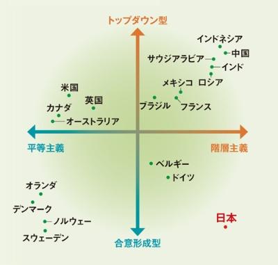 """<span class=""""fontSizeL"""">日本はどの指標でも他国より極端</span><br />●リーダーシップ文化のマッピング図"""