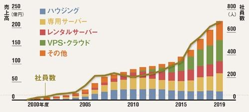 """<span class=""""fontSizeM"""">売上高は右肩上がりで伸びた</span><br /><span class=""""fontSizeS"""">●さくらインターネットの売上高と社員数の推移</span>"""