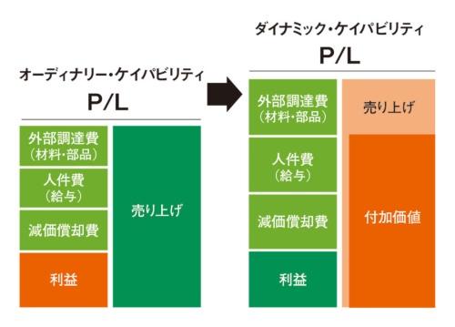 "<span class=""fontSizeM"">ダイナミック・ケイパビリティは付加価値を最大化する</span><br>●図1:利益と付加価値"
