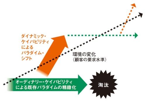 ●図2:オーディナリー・ケイパビリティとダイナミック・ケイパビリティの相互作用