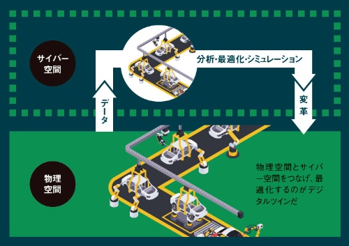 "<span class=""fontBold"">●図1 : デジタルツインとCPS(Cyber Physical System)のイメージ</span>(イラスト=PIXTA)"