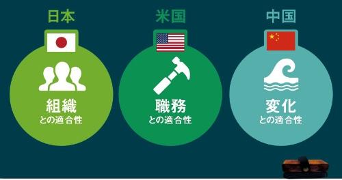"<span class=""fontSizeL"">何に対する適合性を重視するかは日米中で異なる</span><br />●各国の適合性のプライオリティー"