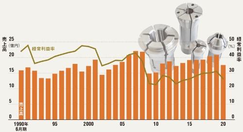 """<span class=""""fontSizeL"""">30%前後の経常利益率を誇る</span><br>●エーワン精密の業績推移(6月期)"""