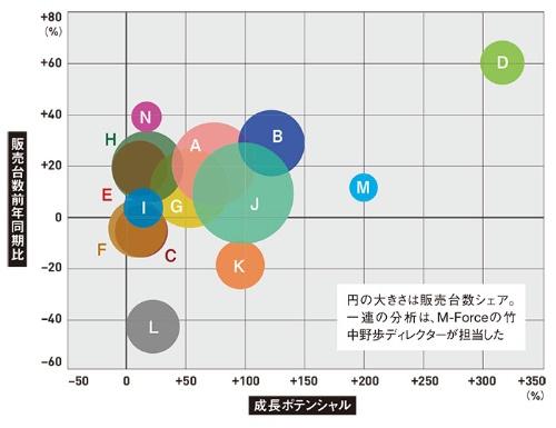 "<span class=""fontSizeL"">軽自動車カテゴリーの成長ポテンシャル分析</span>"
