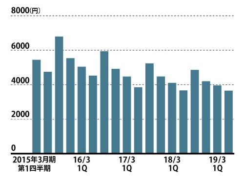 出店社増で低価格品の割合が高まっている<br /><span>●「ゾゾタウン」平均商品単価の推移</span>