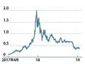 価格低迷の仮想通貨、マネックスに勝算はあるのか