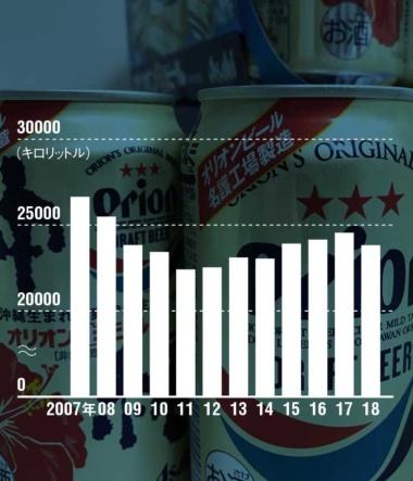 ビールの出荷数量は一度回復したが、再び減少傾向<br /><small>●オリオンビールのビールの課税済み出荷の推移</small>