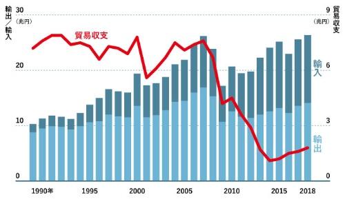 電機産業の貿易黒字額は大きく減った<br />●日本の電気機器の輸出額と輸入額、貿易収支の推移