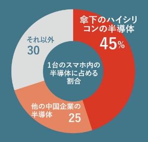 """<span class=""""fontSizeL"""">スマホ内の半導体の7割が中国製</span><br />●ファーウェイのスマホにおける半導体メーカーの推計"""
