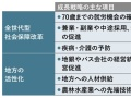 政府が成長戦略6月決定へ、柱は「雇用と地方」
