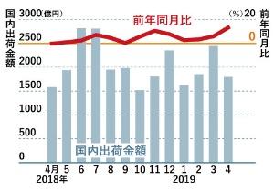 白物家電出荷額が12カ月連続で増加<br /><span>●白物家電の出荷額と前年同月比の増加割合</span>