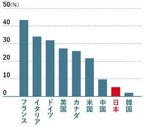 欧米各国とは大きな差</span><br /><span>●各国の主要上場企業における女性役員比率</span>
